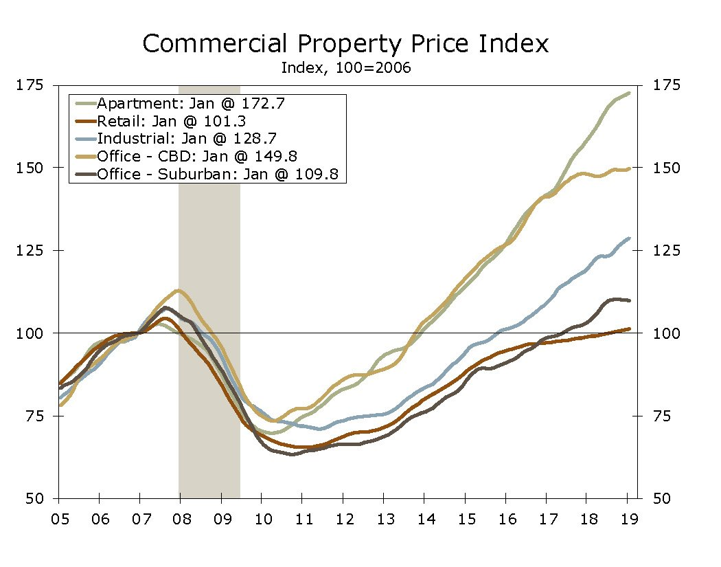 CRE property index