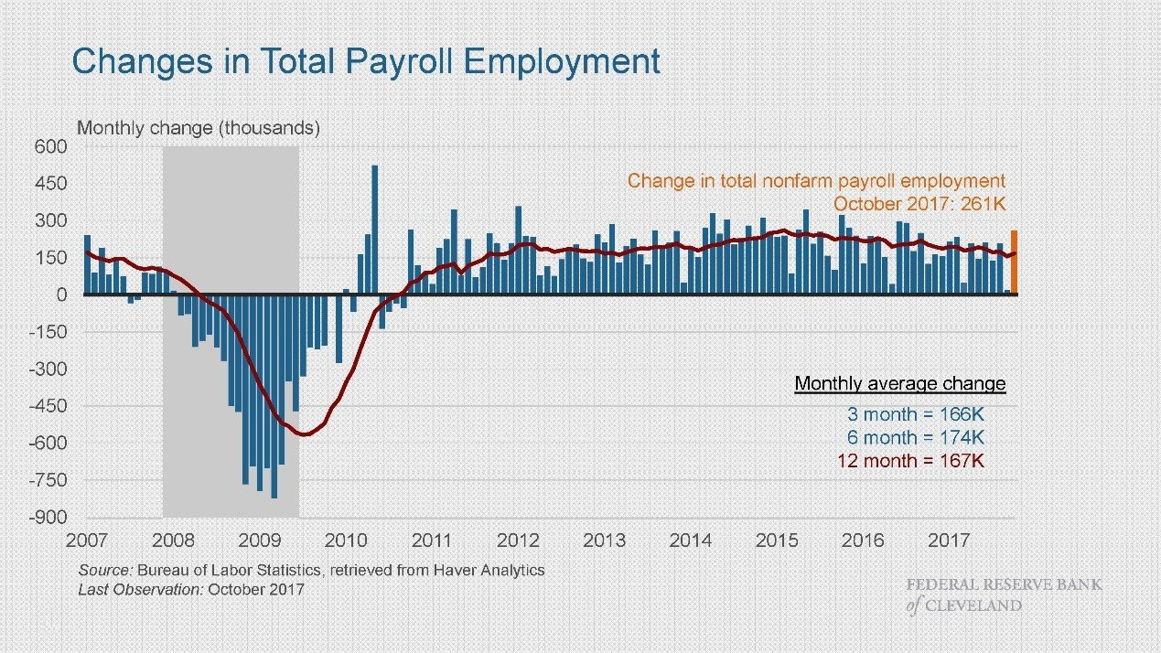 Changes in total payroll employment