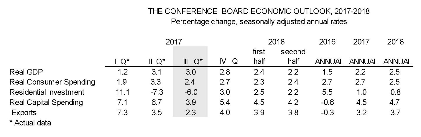 The Conference Board expects economy boost in 2018