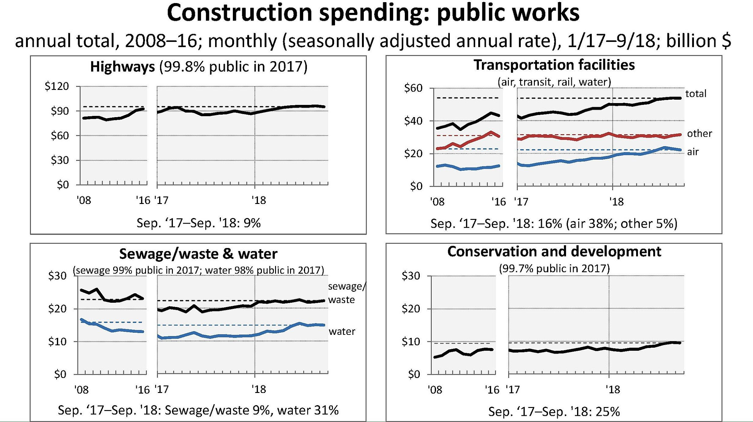 Construction trends & outlook
