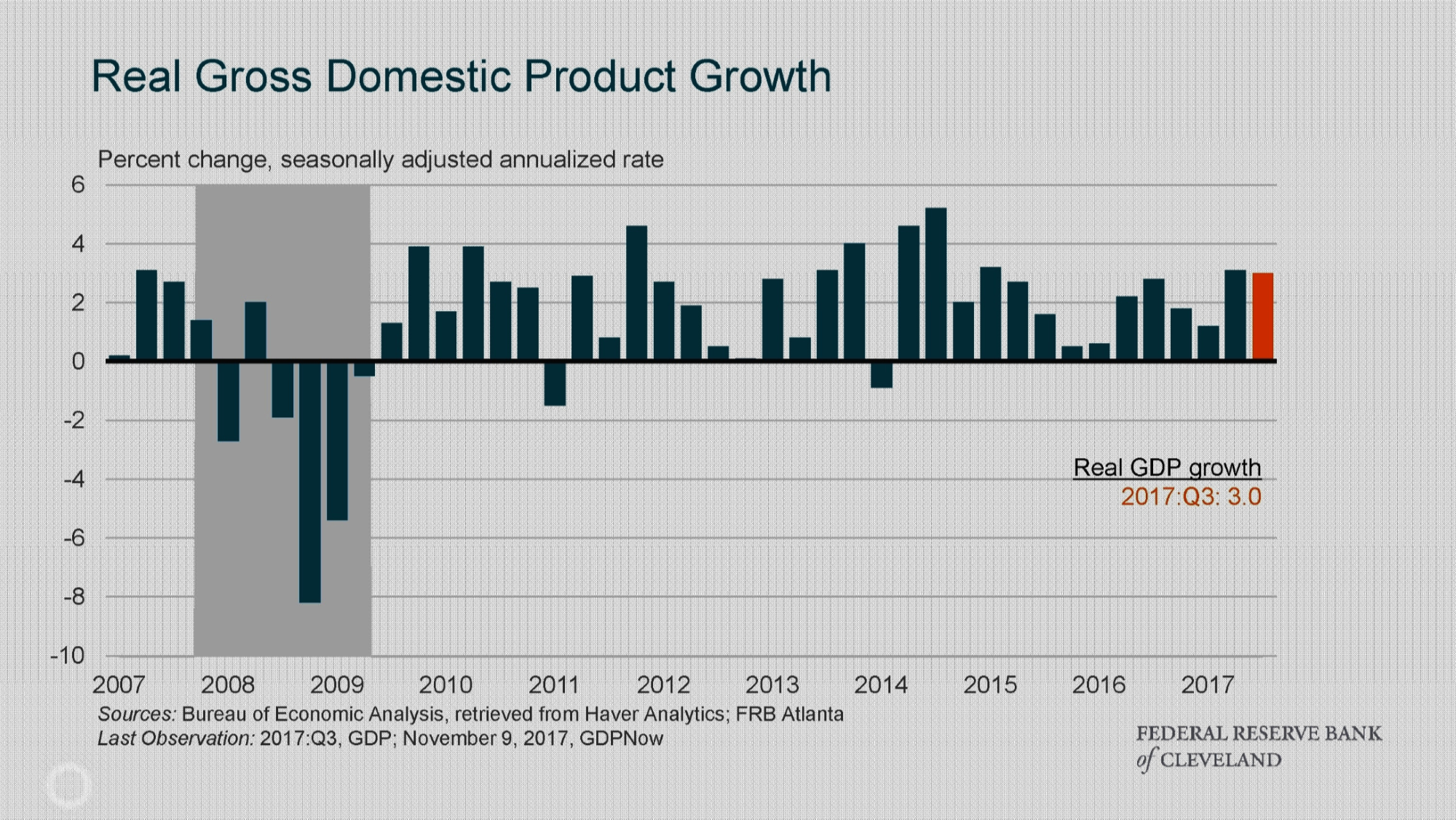 Real Gross Domestic Product Growth.png