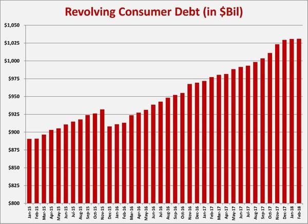 Resolving Consumer Debt