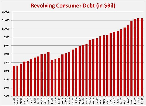 Resolving Consumer Debt