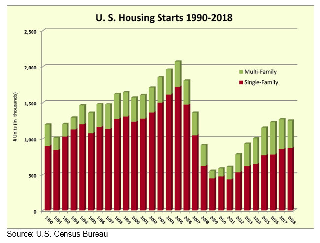US housing starts Grraph from 1990-2018. Single family and multi family home statistics