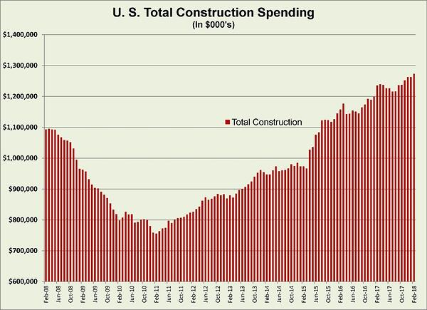 US total construction spending