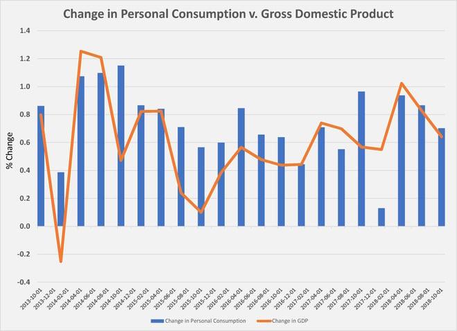 gdp v consumption