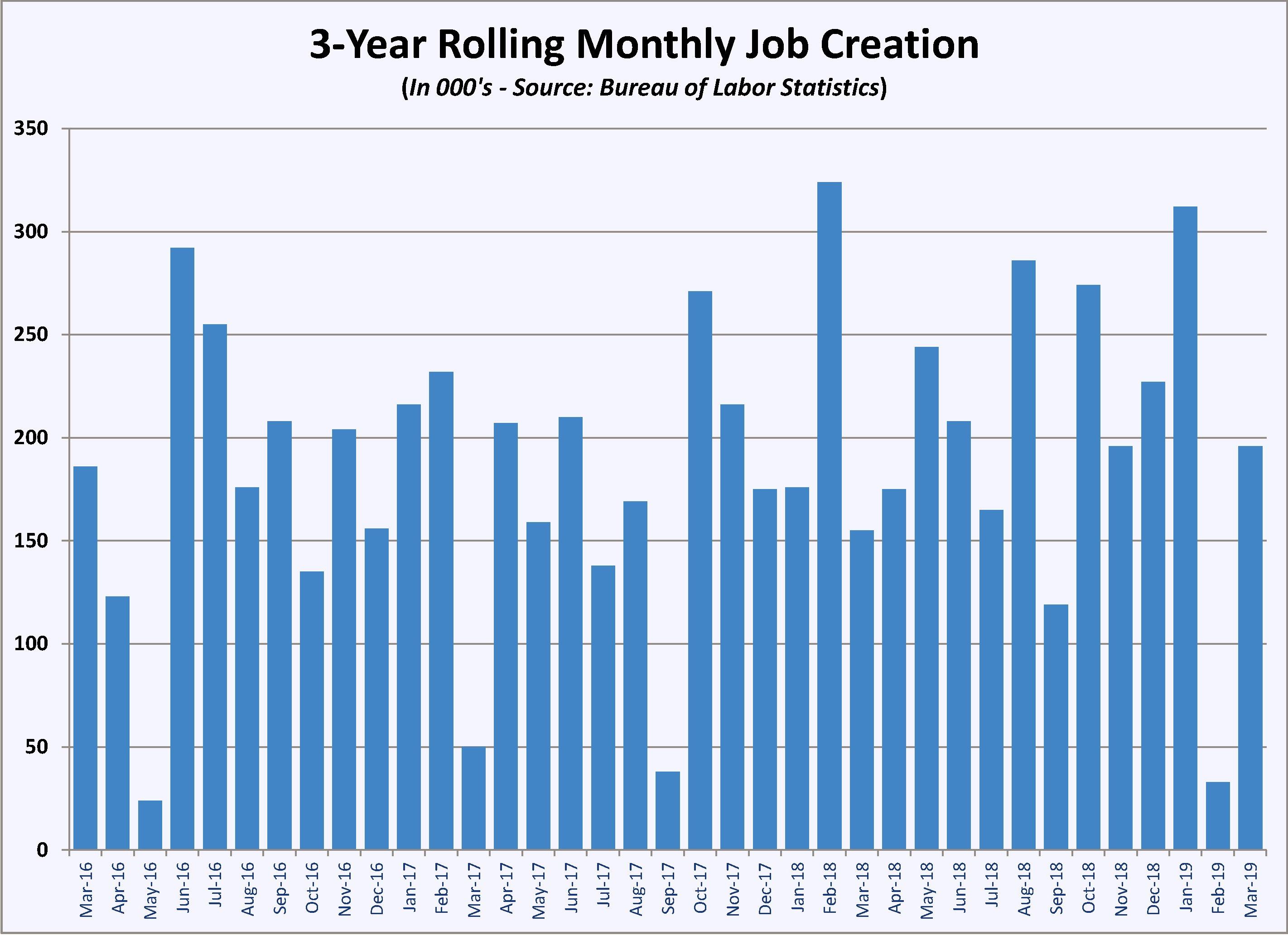 job creation history-1