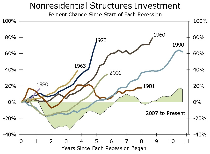 nonres str investment