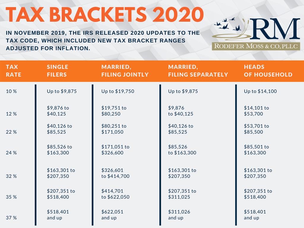 Tax Bracket 2020 (2)